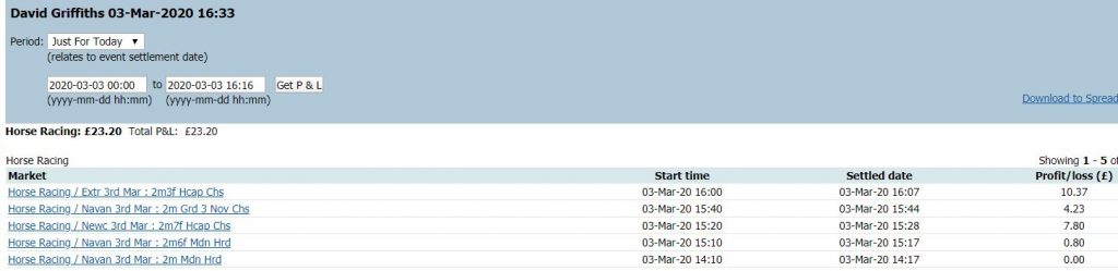 Betfair Trading  3rd March