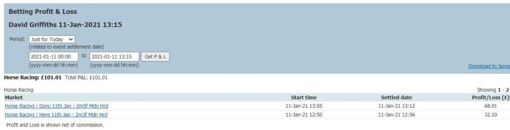 £100 Betfair Exchange Trading Profit